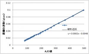 距離グラフデータ(逆数)
