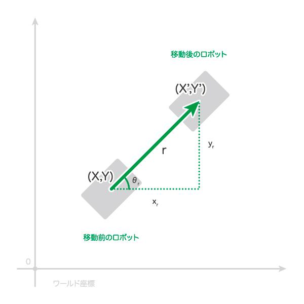 移動距離の積算