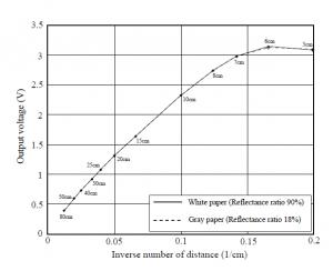 距離センサグラフ(逆数)