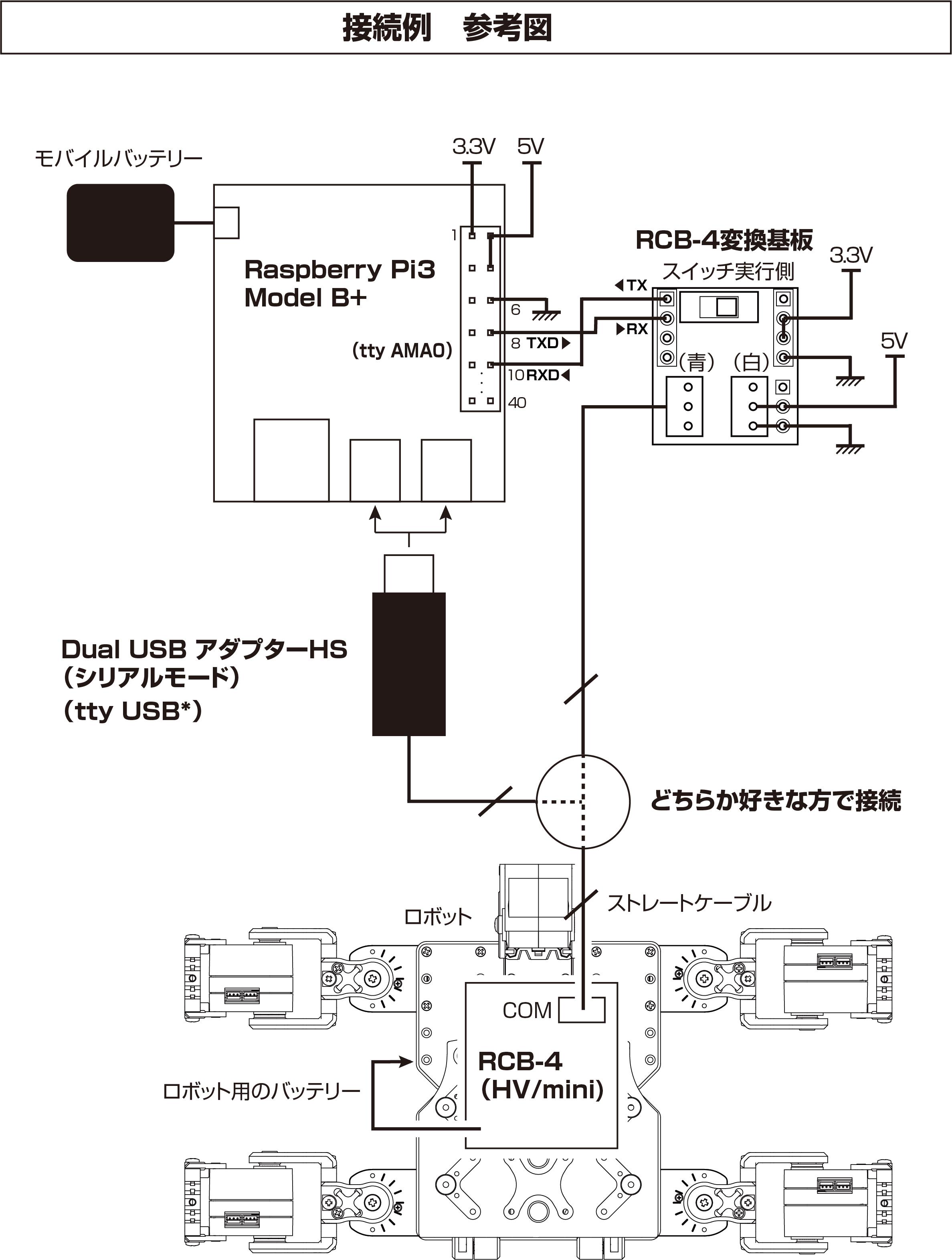 ラズパイ接続図