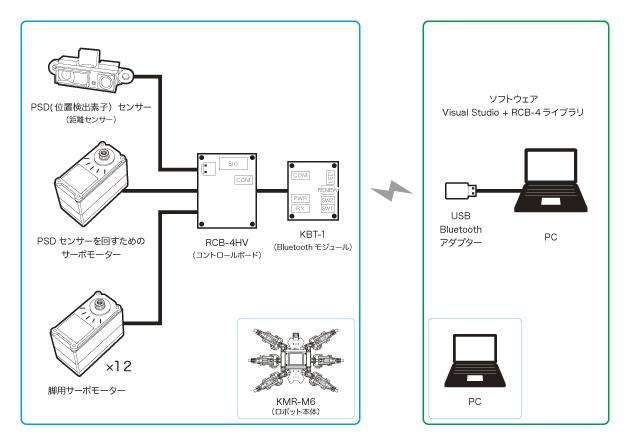 接続図 (1)